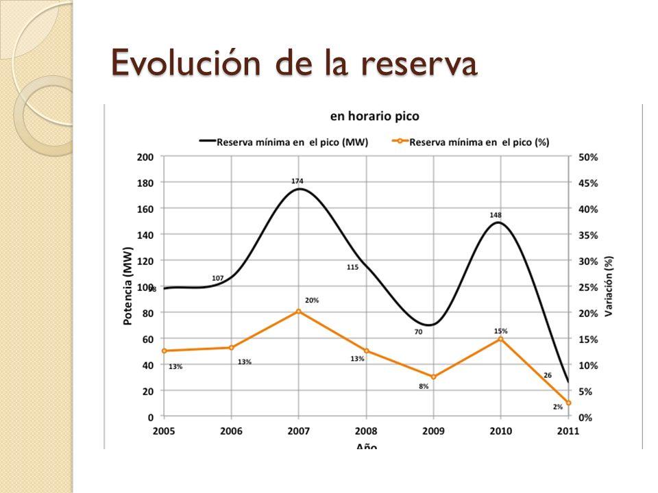 Evolución de la reserva