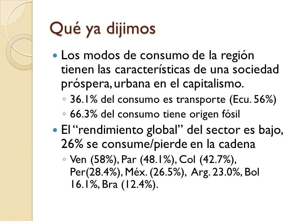 Qué ya dijimos Los modos de consumo de la región tienen las características de una sociedad próspera, urbana en el capitalismo.