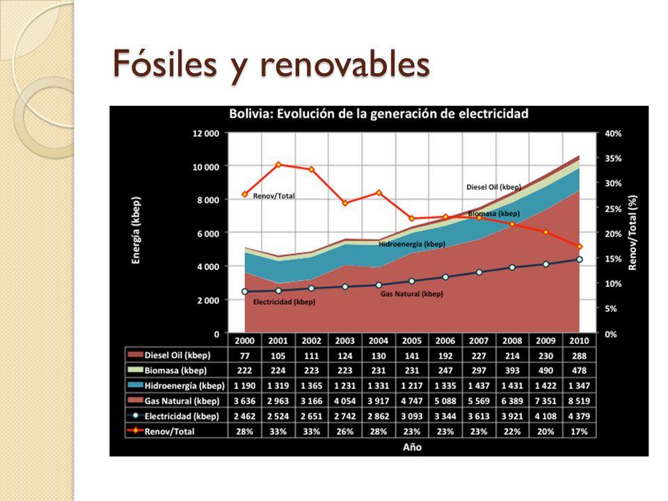 Fósiles y renovables