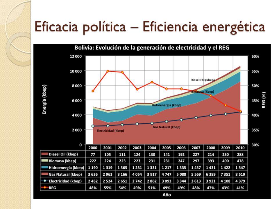 Y la eficiencia económica?