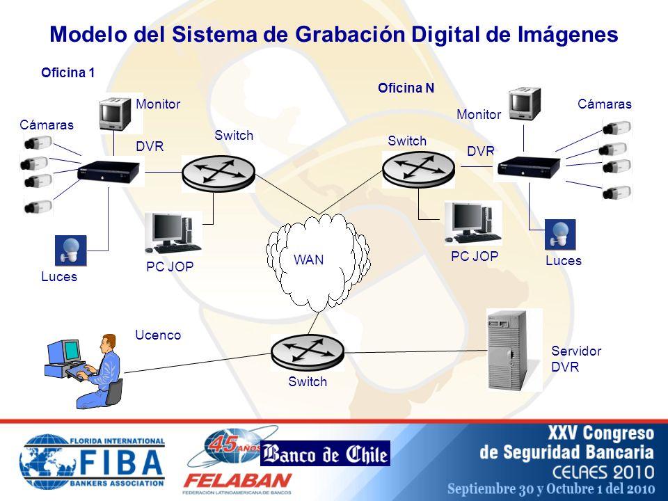 Servidor DVR Monitor Luces Oficina 1 DVR Cámaras Switch Ucenco Switch Oficina N Cámaras Monitor DVR PC JOP Luces Switch WAN PC JOP Modelo del Sistema de Grabación Digital de Imágenes