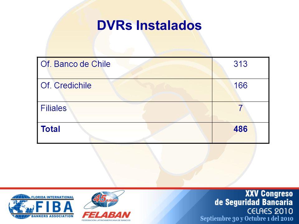 DVRs Instalados Of. Banco de Chile313 Of. Credichile166 Filiales7 Total486