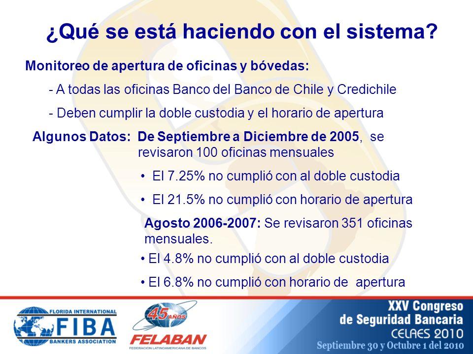 Monitoreo de apertura de oficinas y bóvedas: - A todas las oficinas Banco del Banco de Chile y Credichile - Deben cumplir la doble custodia y el horario de apertura ¿Qué se está haciendo con el sistema.