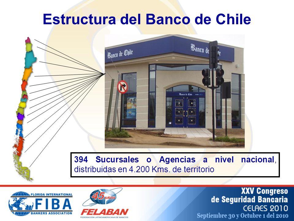 Estructura del Banco de Chile 394 Sucursales o Agencias a nivel nacional, distribuidas en 4.200 Kms.