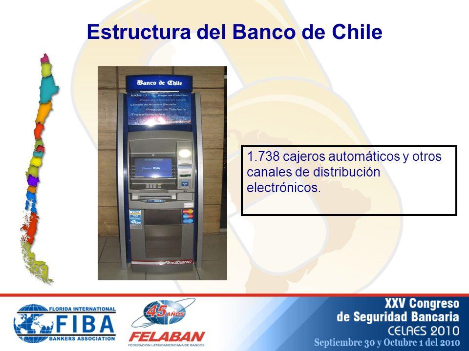 Estructura del Banco de Chile 1.738 cajeros automáticos y otros canales de distribución electrónicos.