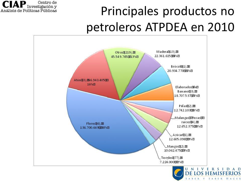 Principales productos no petroleros ATPDEA en 2010