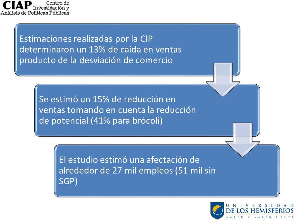 Estimaciones realizadas por la CIP determinaron un 13% de caída en ventas producto de la desviación de comercio Se estimó un 15% de reducción en venta