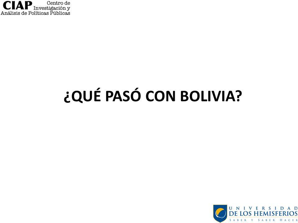 ¿QUÉ PASÓ CON BOLIVIA?