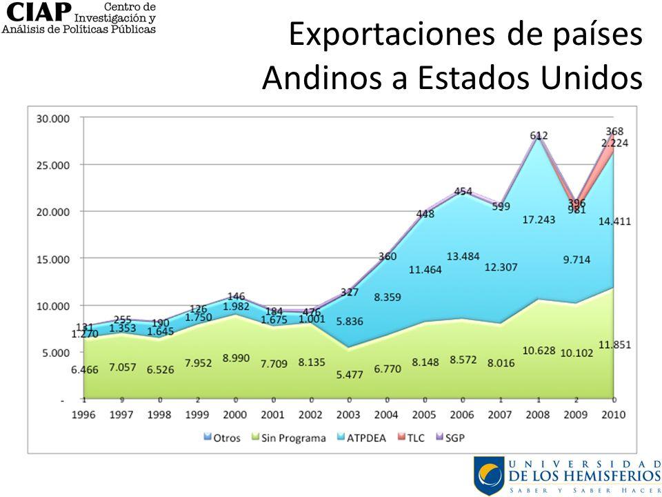 Exportaciones de países Andinos a Estados Unidos