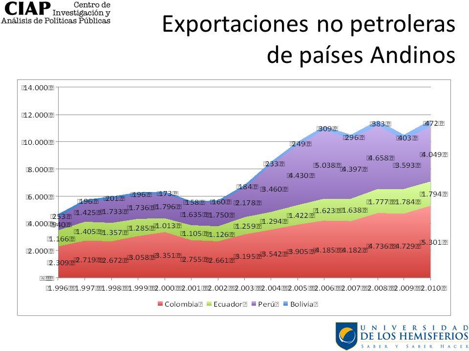 Exportaciones no petroleras de países Andinos