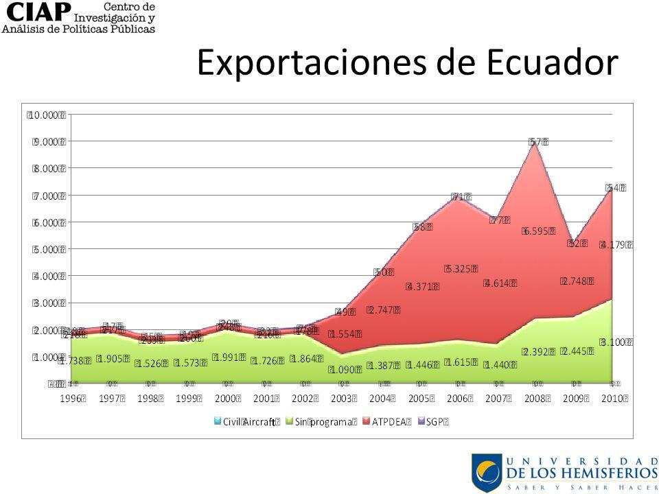 Exportaciones de Ecuador