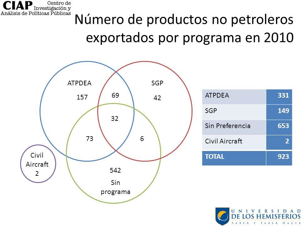 Número de productos no petroleros exportados por programa en 2010 ATPDEA Sin programa SGP 157 73 69 32 542 42 6 Civil Aircraft 2 ATPDEA331 SGP149 Sin Preferencia653 Civil Aircraft2 TOTAL923