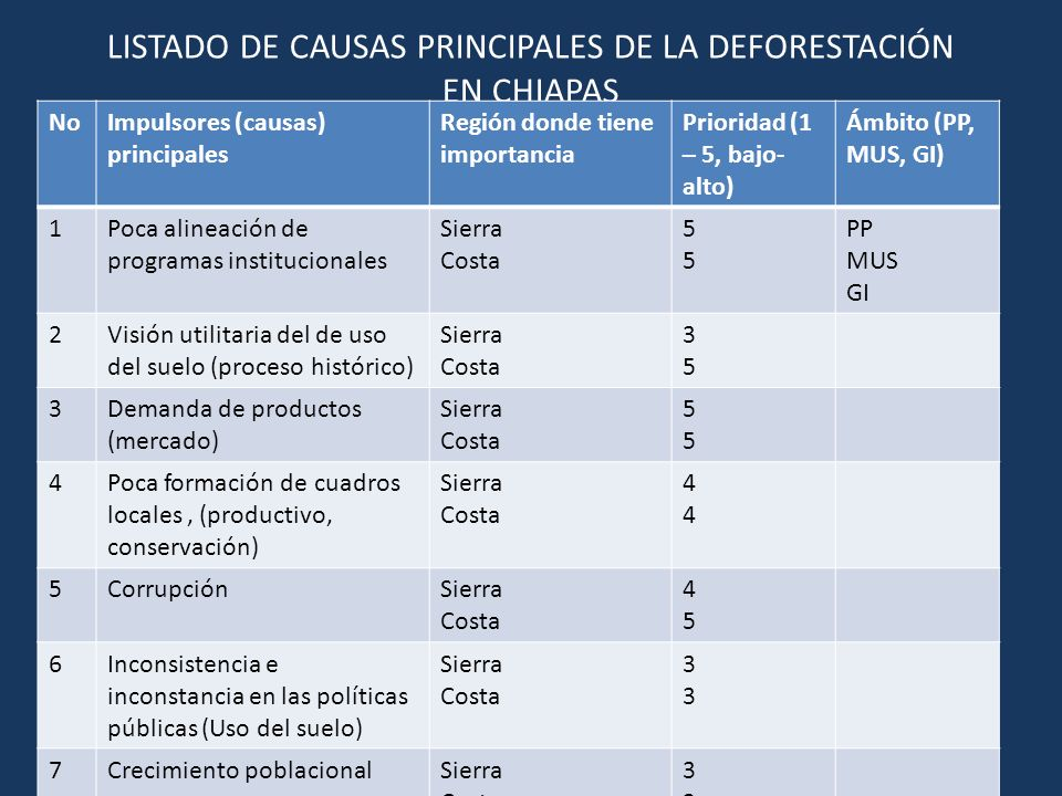 LISTADO DE CAUSAS PRINCIPALES DE LA DEFORESTACIÓN EN CHIAPAS NoImpulsores (causas) principales Región donde tiene importancia Prioridad (1 – 5, bajo-