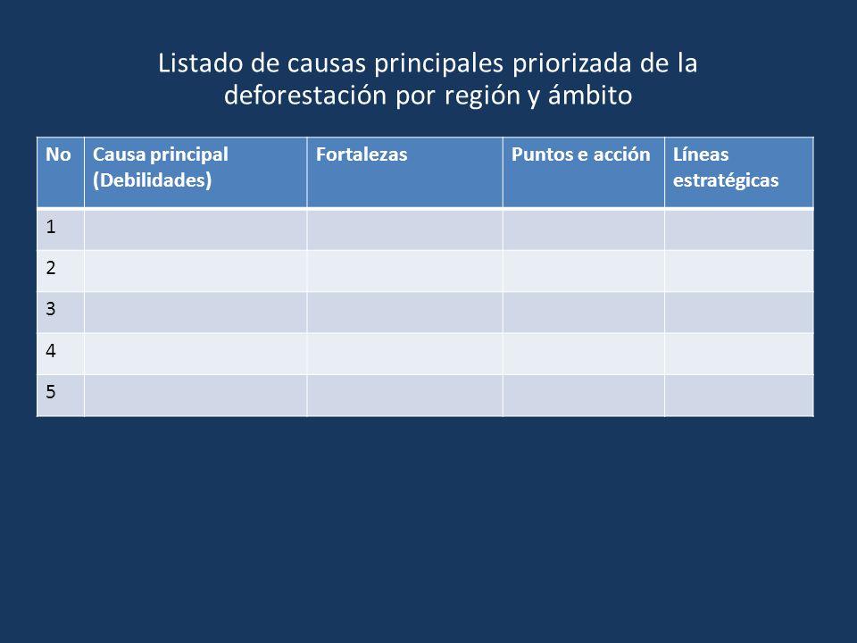 NoCausa principal (Debilidades) FortalezasPuntos e acciónLíneas estratégicas 1 2 3 4 5 Listado de causas principales priorizada de la deforestación po