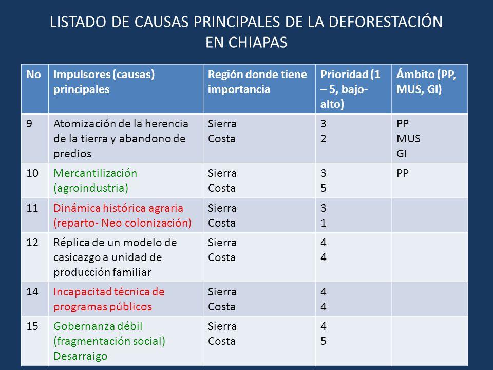 LISTADO DE CAUSAS PRINCIPALES DE LA DEFORESTACIÓN EN CHIAPAS NoImpulsores (causas) principales Región donde tiene importancia Prioridad (1 – 5, bajo- alto) Ámbito (PP, MUS, GI) 16 17 18 19 20