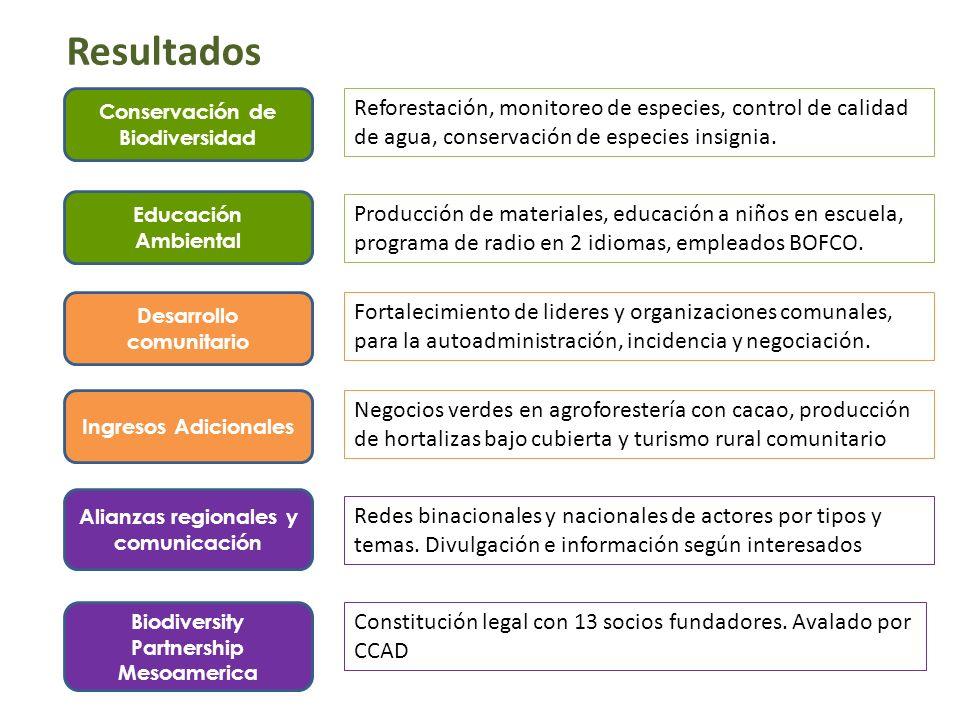Resultados Desarrollo comunitario Ingresos Adicionales Conservación de Biodiversidad Educación Ambiental Alianzas regionales y comunicación Biodiversi