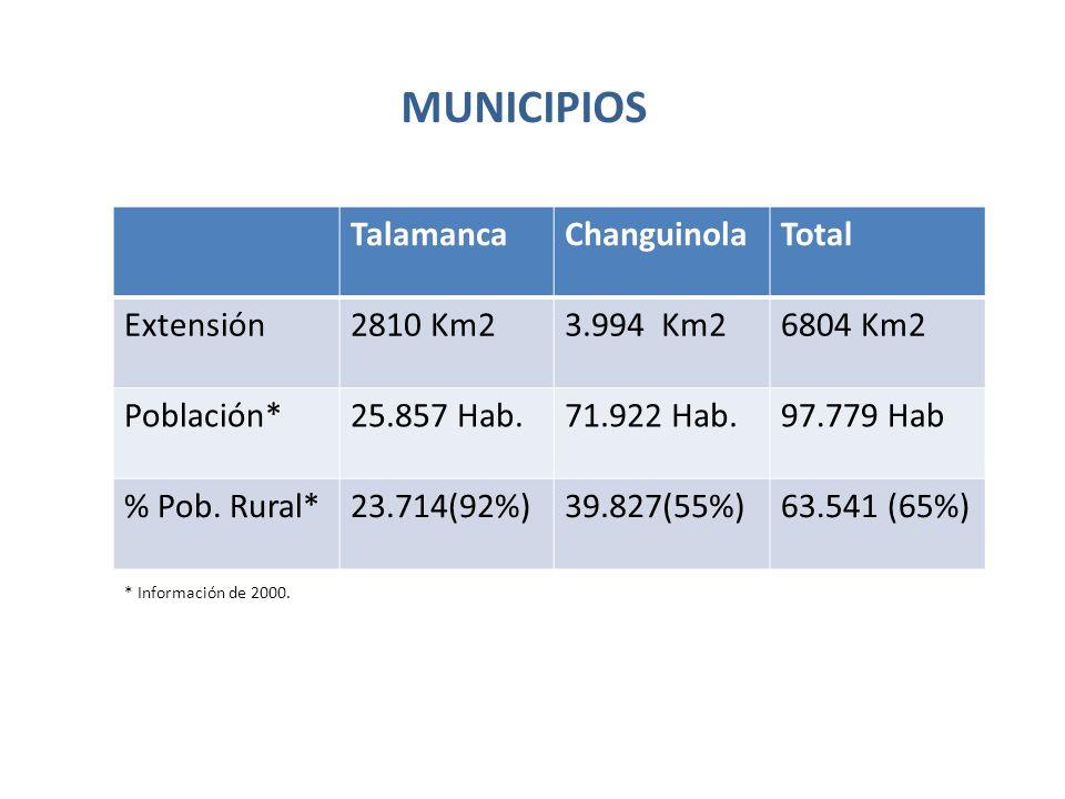 Municipios de la zona de inuencia de la cuenca, son los de menor Índice de Desarrollo Humano en sus respectivos países.