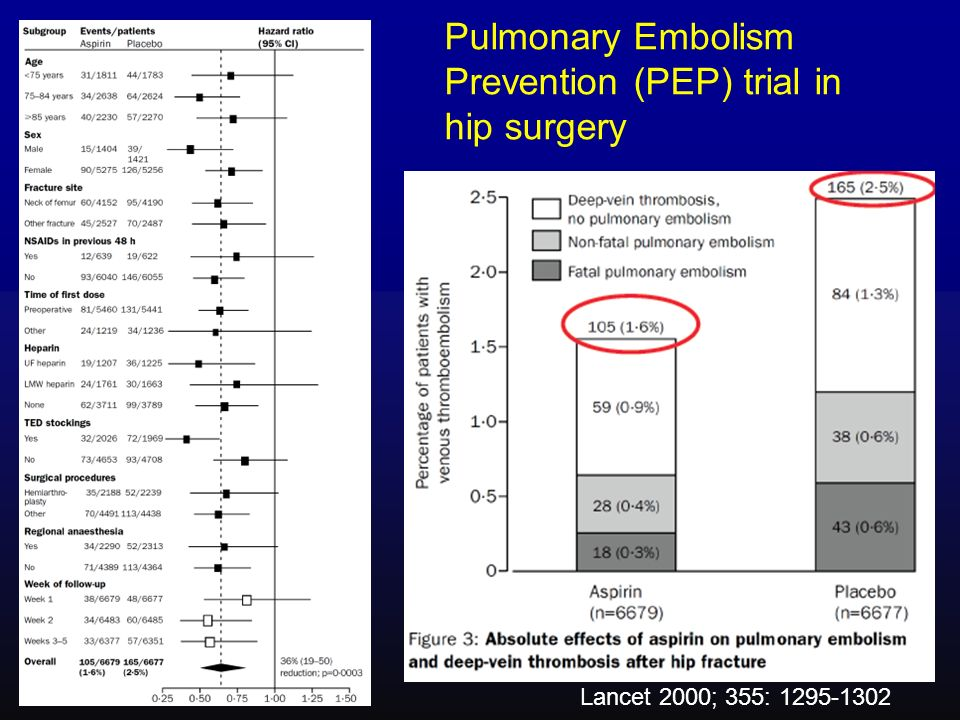 Pulmonary Embolism Prevention (PEP) trial in hip surgery Lancet 2000; 355: 1295-1302