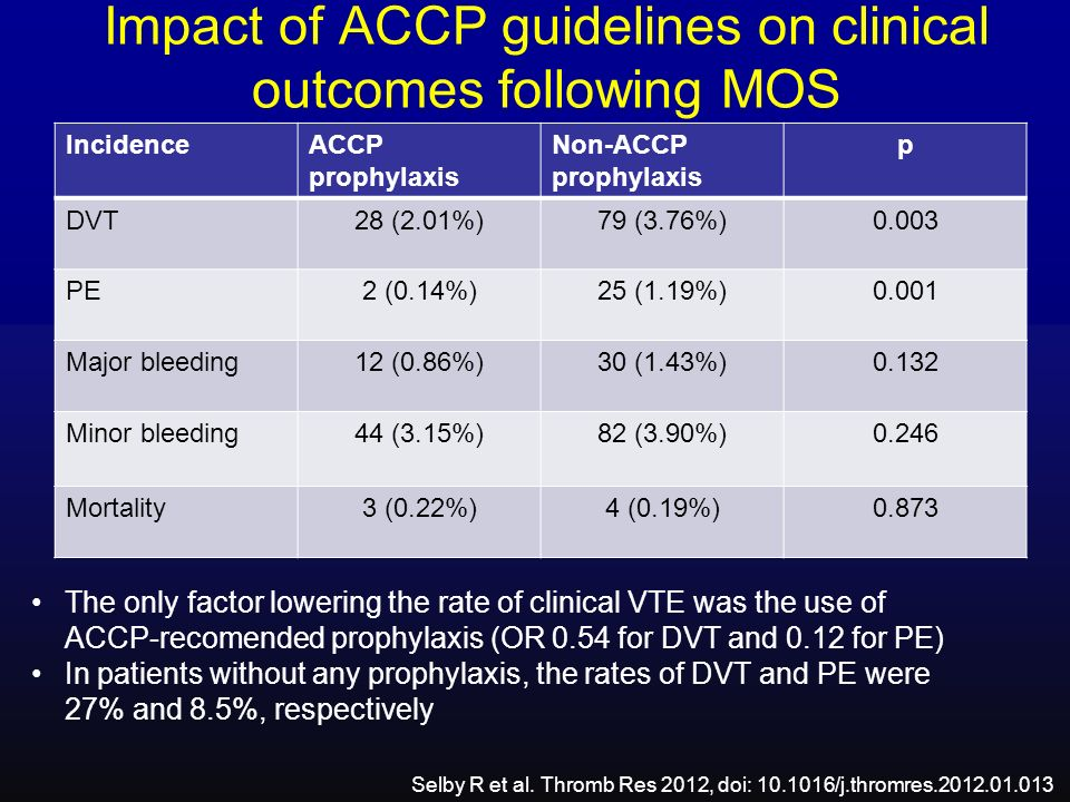 Impact of ACCP guidelines on clinical outcomes following MOS Selby R et al. Thromb Res 2012, doi: 10.1016/j.thromres.2012.01.013 The only factor lower