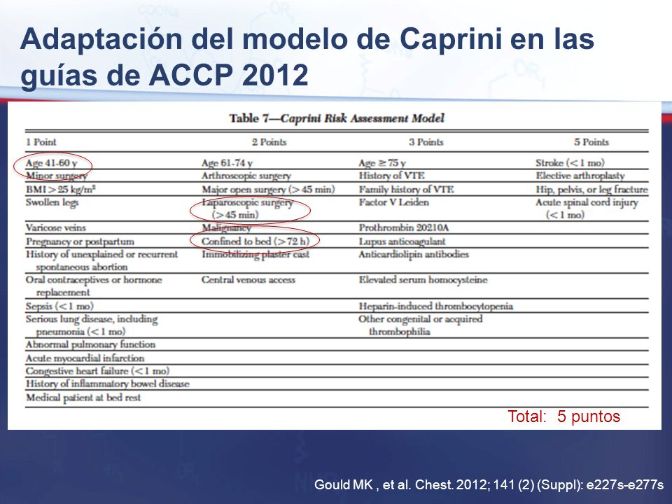 Adaptación del modelo de Caprini en las guías de ACCP 2012 Gould MK, et al. Chest. 2012; 141 (2) (Suppl): e227s-e277s Total: 5 puntos