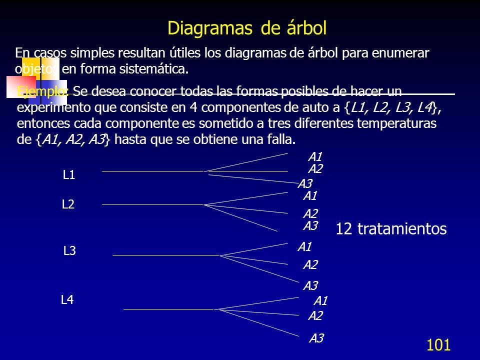 101 Diagramas de árbol En casos simples resultan útiles los diagramas de árbol para enumerar objetos en forma sistemática. Ejemplo: Se desea conocer t