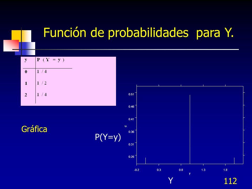 112 Función de probabilidades para Y. -0.20.30.81.31.8 y 0.26 0.31 0.36 0.41 0.46 0.51 p Gráfica Y P(Y=y)