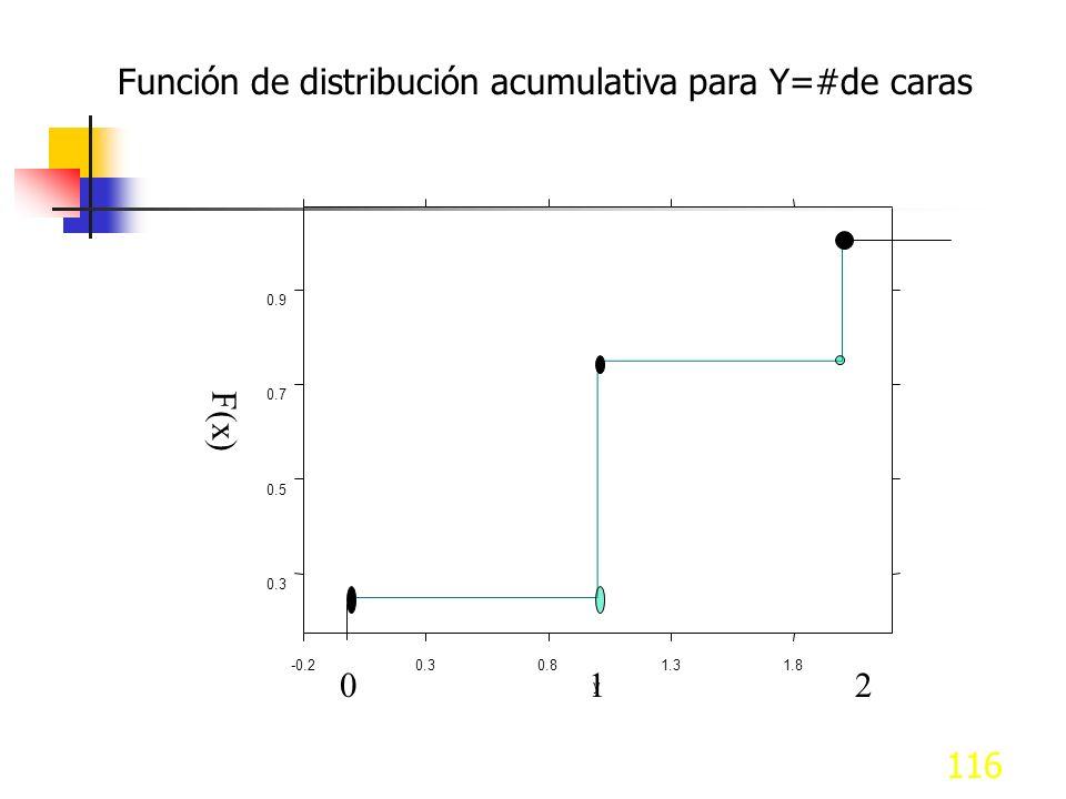116 Función de distribución acumulativa para Y=#de caras -0.20.30.81.31.8 y 0.3 0.5 0.7 0.9 F(x) 012
