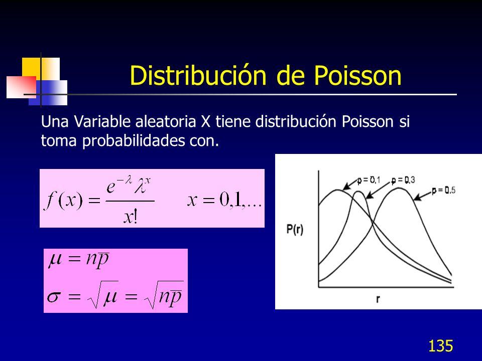 135 Distribución de Poisson Una Variable aleatoria X tiene distribución Poisson si toma probabilidades con.