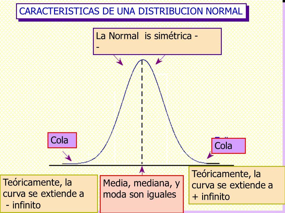 CARACTERISTICAS DE UNA DISTRIBUCION NORMAL Teóricamente, la curva se extiende a - infinito Teóricamente, la curva se extiende a + infinito Media, medi