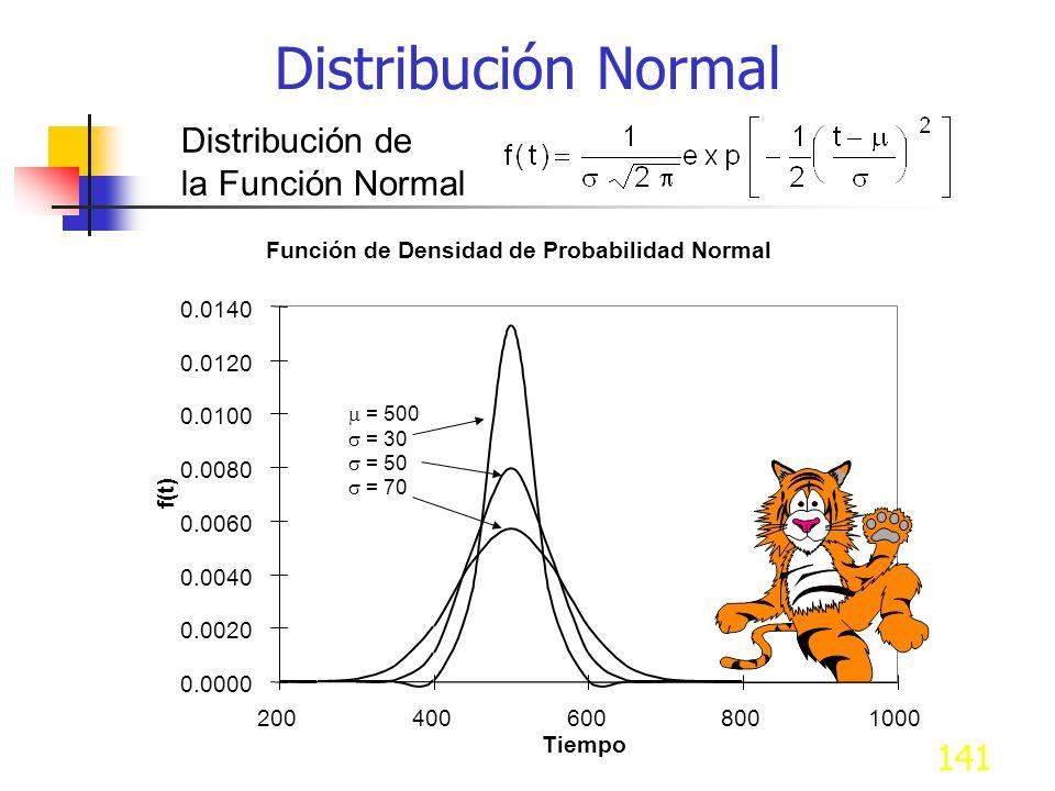 141 Distribución de la Función Normal Función de Densidad de Probabilidad Normal Distribución Normal = 500 = 30 = 50 = 70 0.0000 0.0020 0.0040 0.0060