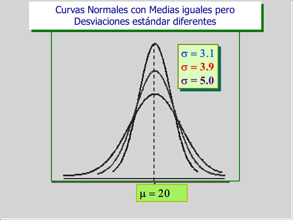 Curvas Normales con Medias iguales pero Desviaciones estándar diferentes 3.9 = 5.0 3.9 = 5.0