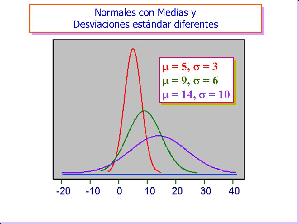 Normales con Medias y Desviaciones estándar diferentes Normales con Medias y Desviaciones estándar diferentes = 5, = 3 = 9, = 6 = 14, = 10 = 5, = 3 =