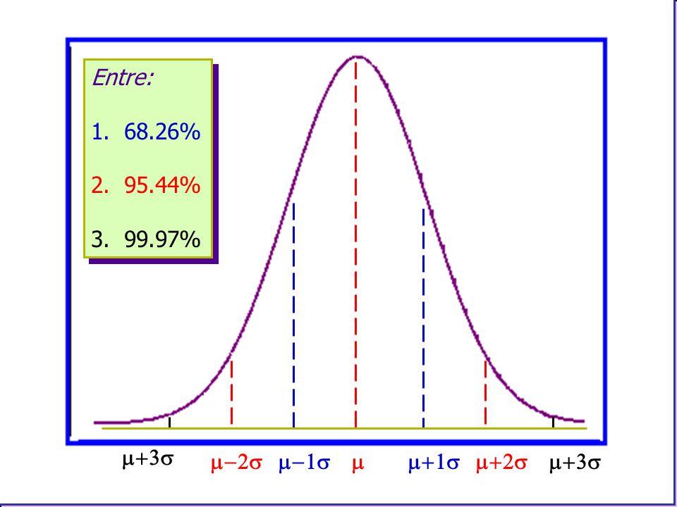 Entre: 1. 68.26% 2. 95.44% 3. 99.97% Entre: 1. 68.26% 2. 95.44% 3. 99.97%