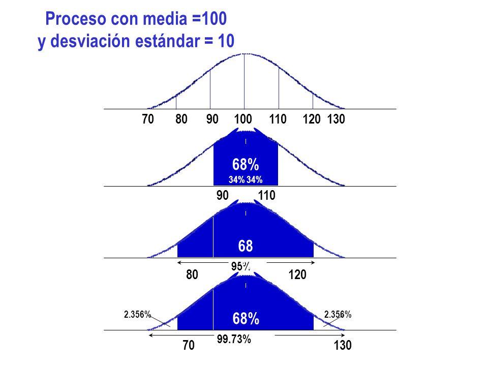 68% 34% 95% 68 % 99.73% 68% 2.356% Proceso con media =100 y desviación estándar = 10 70 80 90 100 110 120 130 90 110 80 120 70 130