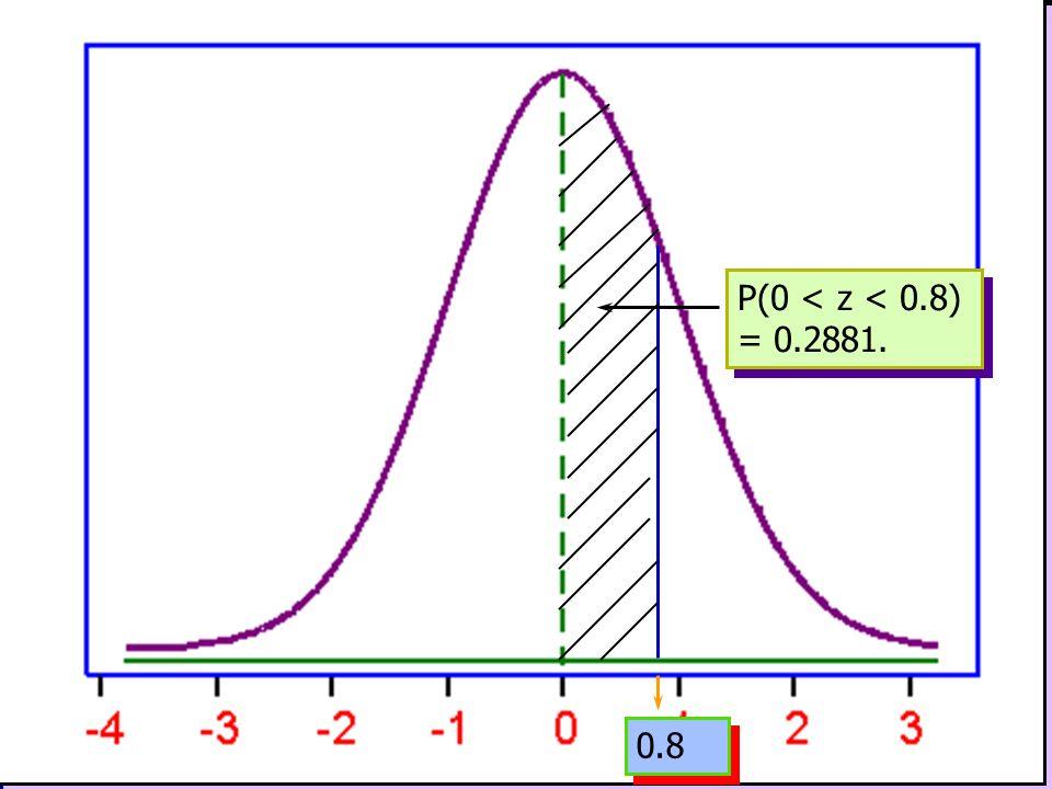 0.8 P(0 < z < 0.8) = 0.2881.