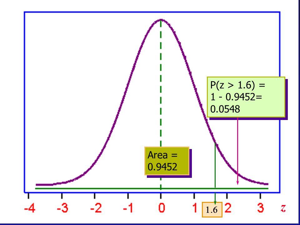 P(z > 1.6) = 1 - 0.9452= 0.0548 P(z > 1.6) = 1 - 0.9452= 0.0548 Area = 0.9452 z