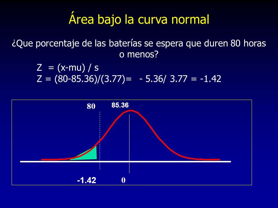 ¿Que porcentaje de las baterías se espera que duren 80 horas o menos? Z = (x-mu) / s Z = (80-85.36)/(3.77)= - 5.36/ 3.77 = -1.42 85.36 80 -1.42 0 Área