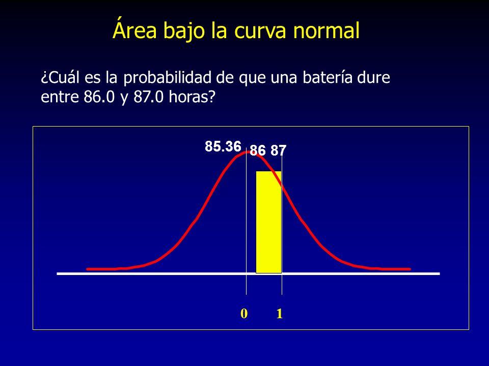 01 86 87 85.36 ¿Cuál es la probabilidad de que una batería dure entre 86.0 y 87.0 horas? Área bajo la curva normal