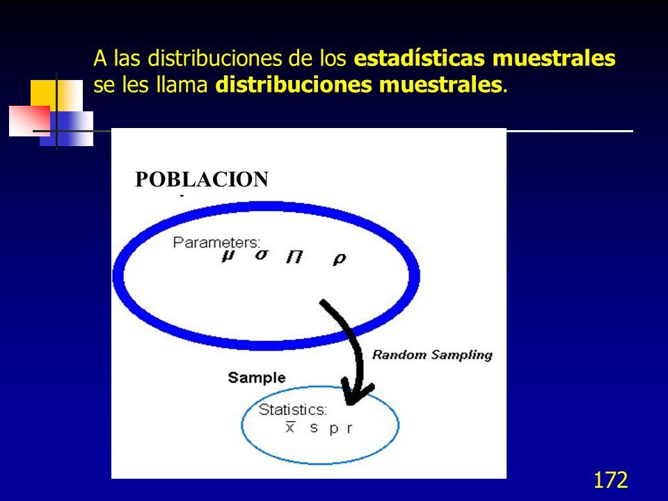 172 A las distribuciones de los estadísticas muestrales se les llama distribuciones muestrales. POBLACION