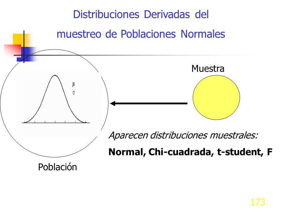 173 Distribuciones Derivadas del muestreo de Poblaciones Normales Población Muestra Aparecen distribuciones muestrales: Normal, Chi-cuadrada, t-studen