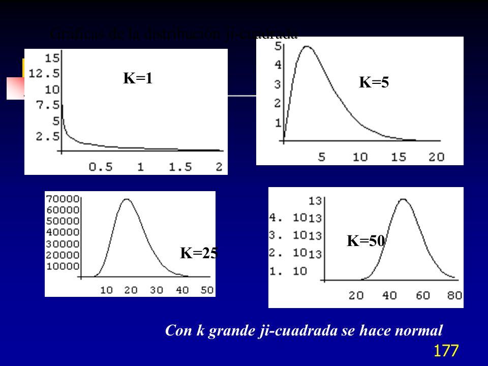 177 K=1 K=5 K=25 K=50 Gráficas de la distribución ji-cuadrada Con k grande ji-cuadrada se hace normal