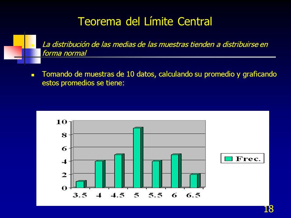18 La distribución de las medias de las muestras tienden a distribuirse en forma normal Tomando de muestras de 10 datos, calculando su promedio y graf