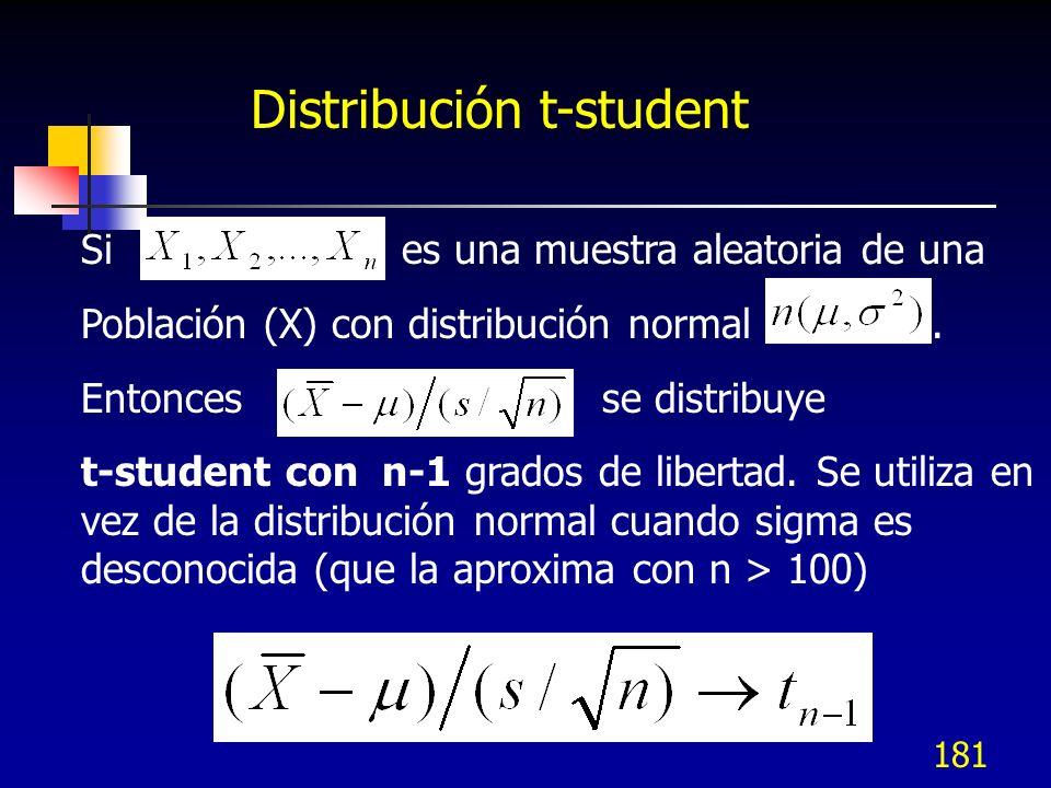 181 Distribución t-student Si es una muestra aleatoria de una Población (X) con distribución normal. Entonces se distribuye t-student con n-1 grados d