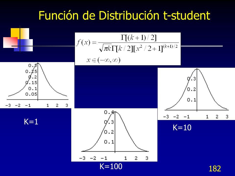 182 Función de Distribución t-student K=1 K=10 K=100