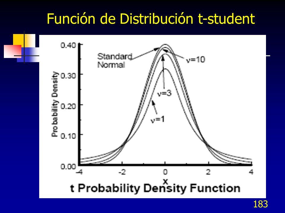 183 Función de Distribución t-student