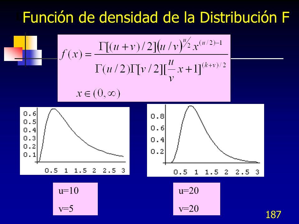 187 Distribución F. u=10 v=5 u=20 v=20 Función de densidad de la Distribución F