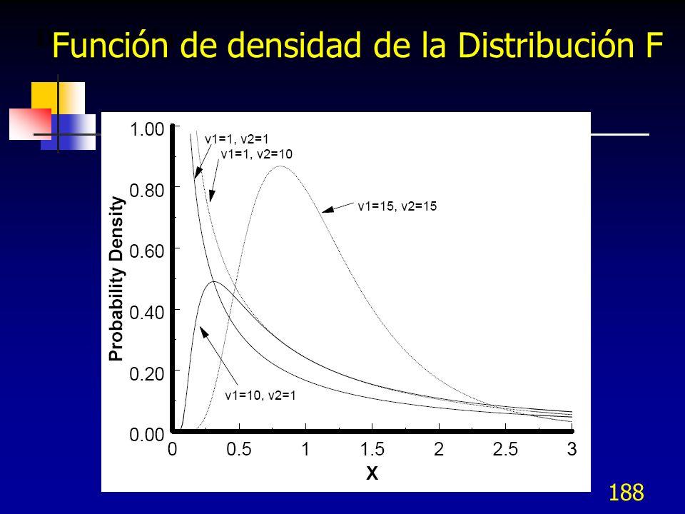 188 Distribución F. Función de densidad de la Distribución F
