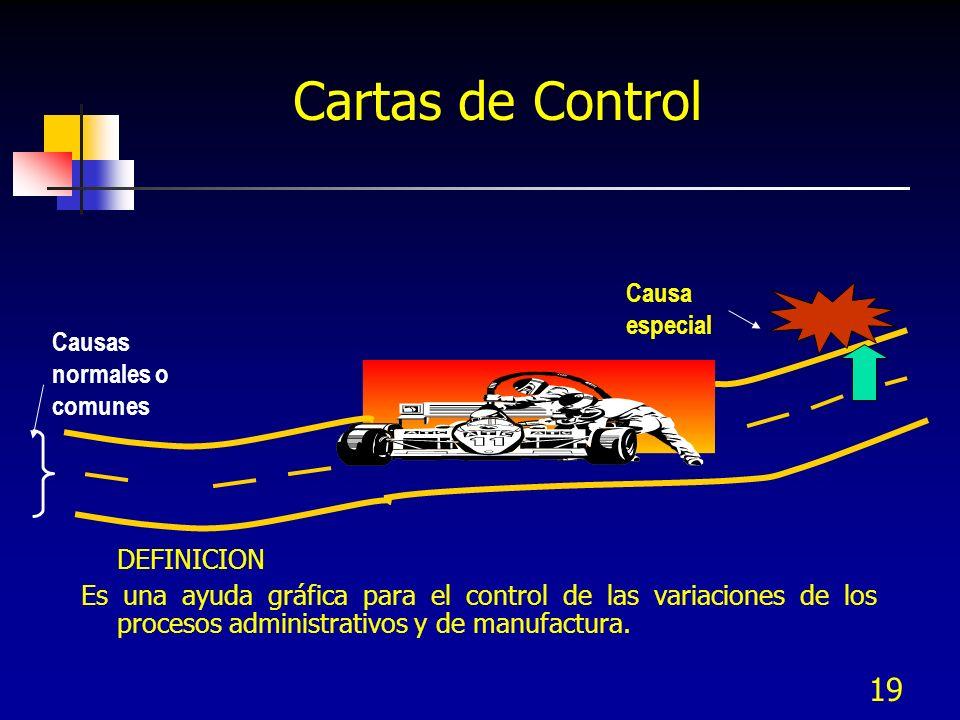 19 DEFINICION Es una ayuda gráfica para el control de las variaciones de los procesos administrativos y de manufactura. Causa especial Causas normales