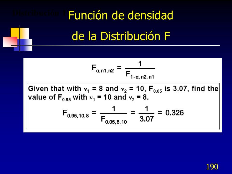 190 Distribución F. Función de densidad de la Distribución F