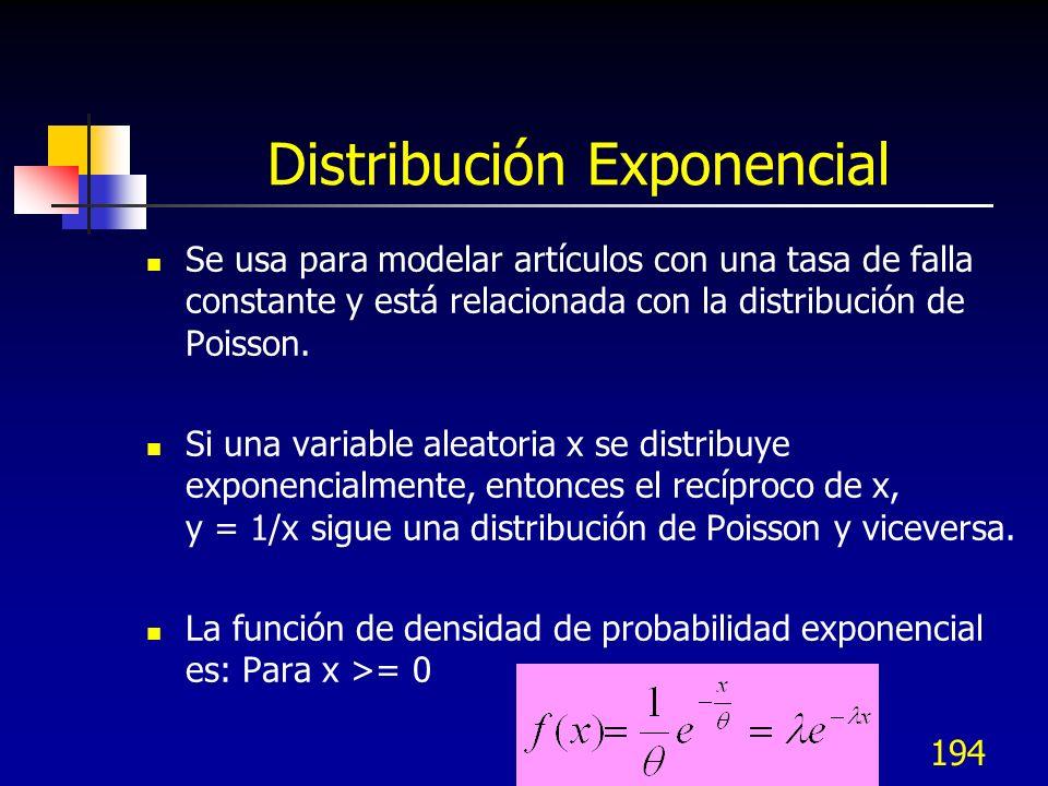 194 Distribución Exponencial Se usa para modelar artículos con una tasa de falla constante y está relacionada con la distribución de Poisson. Si una v